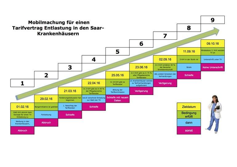 Der Stufenplan